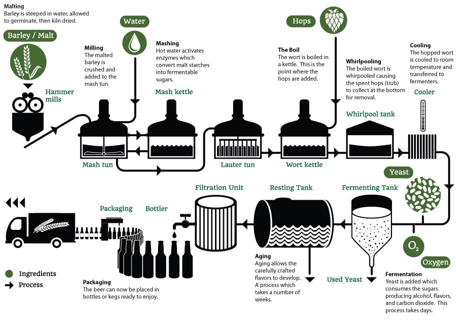 Brewing-process-min